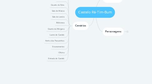 Mind Map: Castelo Rá-Tim-Bum