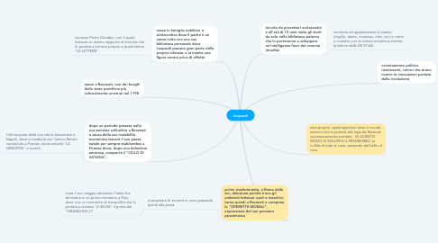 Mind Map: leopardi