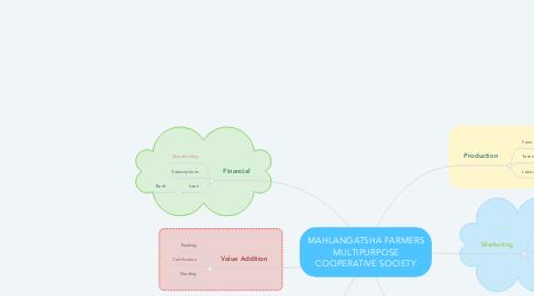 Mind Map: MAHLANGATSHA FARMERS MULTIPURPOSE COOPERATIVE SOCIETY