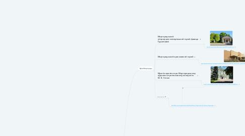 Mind Map: Моя маленька  Батьківщина