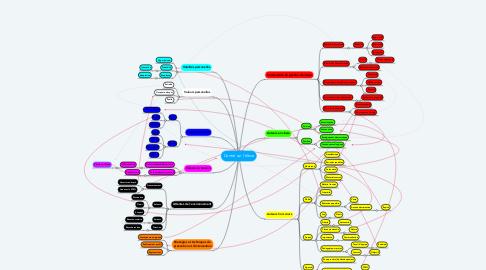 Mind Map: Centré sur l'élève
