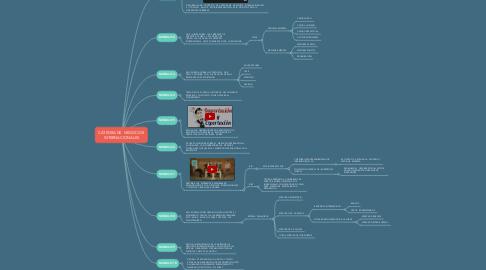 Mind Map: CATEDRA DE  NEGOCIOS INTERNACIONALES