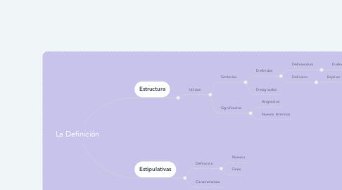 Mind Map: La Definición