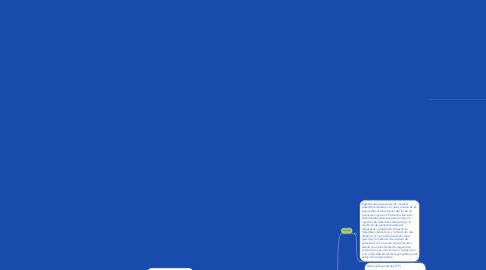 Mind Map: Perfiles de pozos