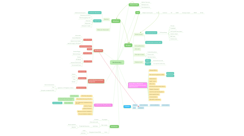 Mind Map: Biochemistry