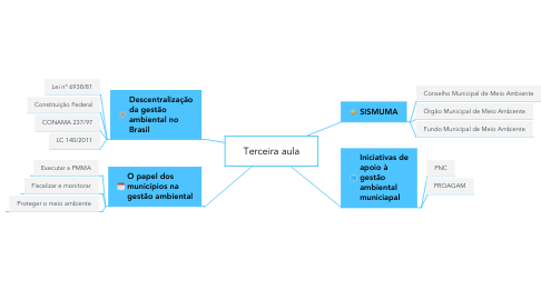 Mind Map: Terceira aula