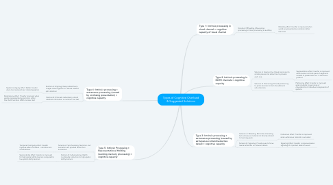 Mind Map: Types of Cognitive Overload & Suggested Solutions