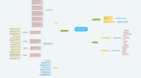 Mind Map: (Main Unit Theme) Unit Concept Map