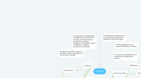 Mind Map: PRUEBAS.