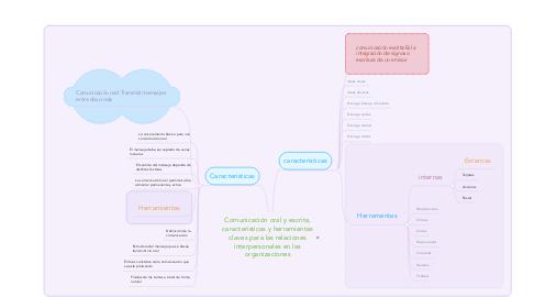 Mind Map: Comunicación oral y escrita, características y herramientas claves para las relaciones interpersonales en las organizaciones