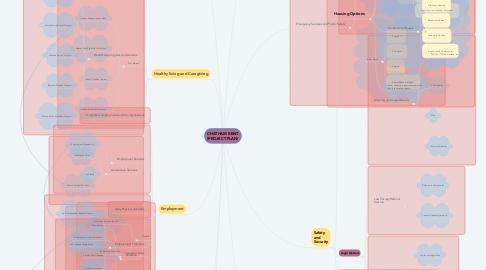 Mind Map: CHATHAM KENT (PROJECT PLAN)