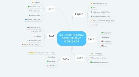 Mind Map: ICT  PROFESSIONAL DEVELOPMENT  WORKSHOP