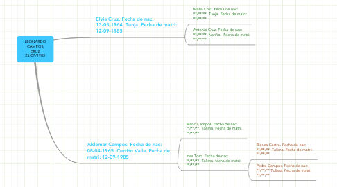 Mind Map: LEONARDO CAMPOS CRUZ 25/07/1983