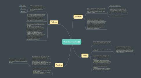 Mind Map: Virtudes morales