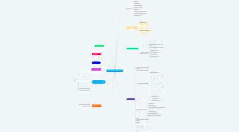 Mind Map: โครงสร้างกฎหมายว่าด้วยธุรกิจสถาบันการเงิน