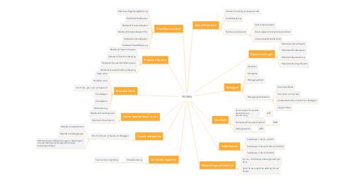 Mind Map: SPAREN