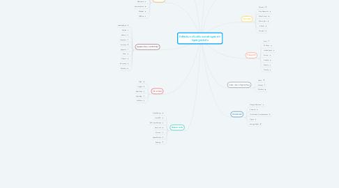 Mind Map: Sélection d'outils numériques en ligne gratuits