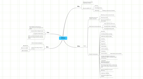 Mind Map: #ZGchat