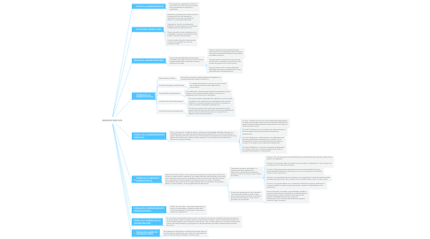 Mind Map: ADMINISTRACION