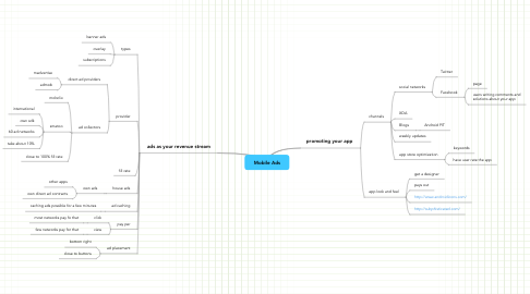 Mind Map: Mobile Ads