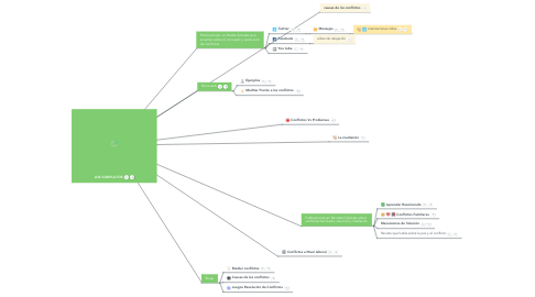 Mind Map: LOS CONFLICTOS
