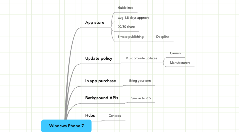 Mind Map: Windows Phone 7
