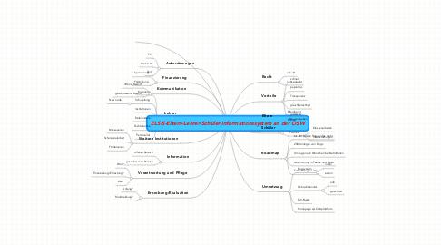 Mind Map: ELSIS-Eltern-Lehrer-Schüler-Informationssystem an der OSW