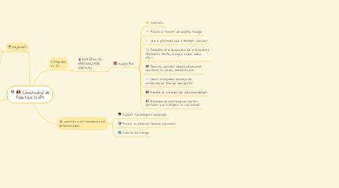 Mind Map: Comunidad de Práctica (CoP)