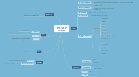 Mind Map: LES ENJEUX DU STOCKAGE DE DONNÉES