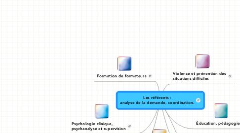 Mind Map: Les référents : analyse de la demande, coordination.