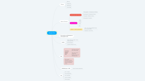 Mind Map: Sonnet 116