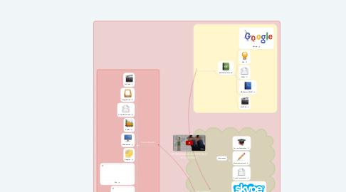 Mind Map: APRENDIZAJE AUTONOMO EN LA UNAD