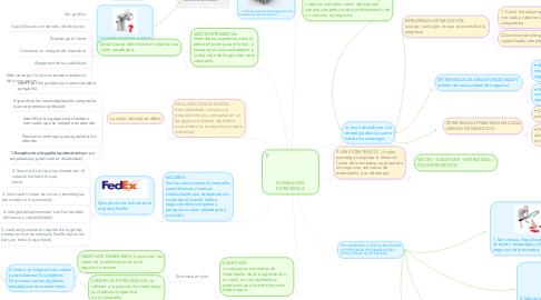Mind Map: PLANEACION  ESTRATÉGICA