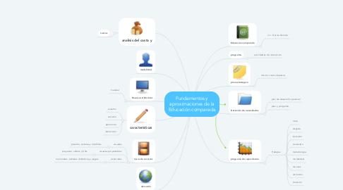 Mind Map: Fundamentos y aproximaciones de la Educación comparada