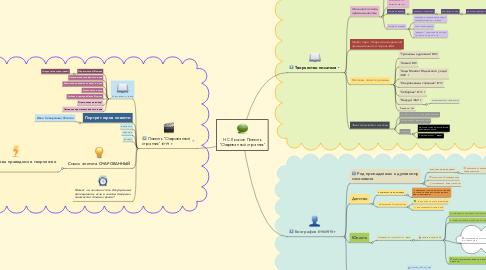 """Mind Map: Н.С. Лесков. Повесть """"Очарованный странник"""""""
