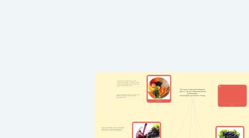 Mind Map: Хімічний склад виноградного сусла та вина і характеристика компонентів,  що входять до їхнього складу