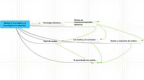 Mind Map: Módulo 2: Los medios y la tecnología en la educación.