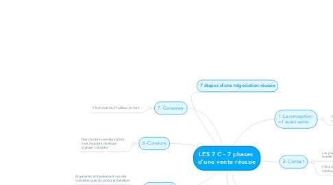 Mind Map: LES 7 C - 7 phases  d'une vente réussie
