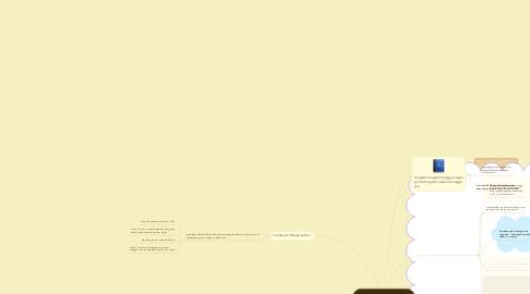 Mind Map: Belajar Membuat Poster Dengan Photoshop