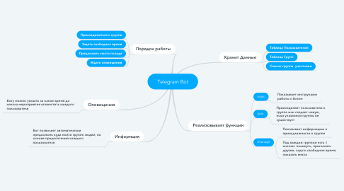 Mind Map: Telegram Bot