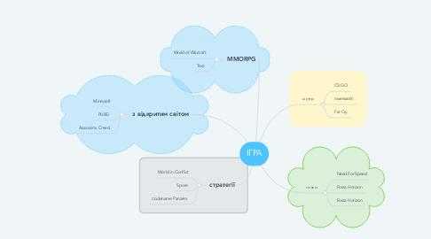 Mind Map: ІГРА
