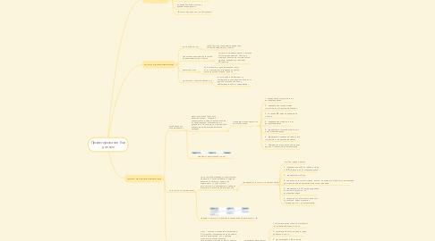 Mind Map: Проектирование баз данных