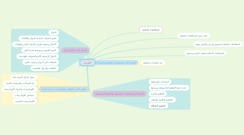 Mind Map: الفهرس