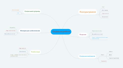 Mind Map: Соціальна робота