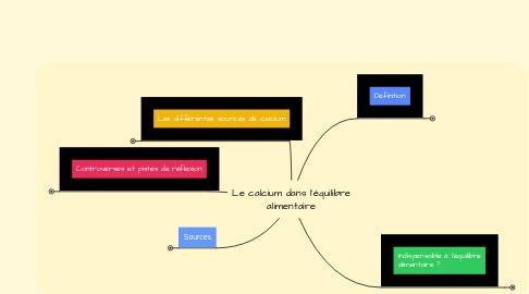 Mind Map: Le calcium dans l'équilibre alimentaire