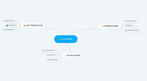 Mind Map: ÁLGEBRA
