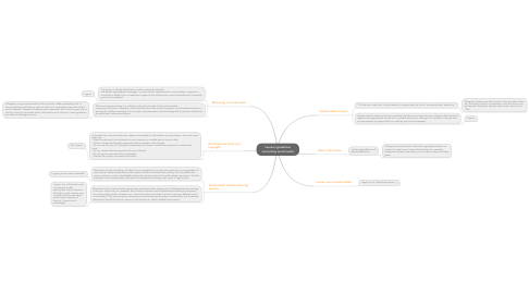 Mind Map: Laurea's guidelines concerning social media