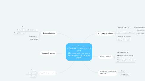 Mind Map: Золотой слиток. Обучение по входу в ТОП сети. ЦА-предприниматели и директора по продажам (РОП)