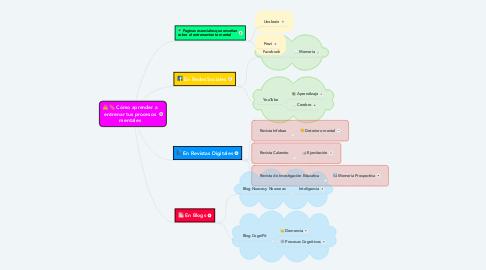Mind Map: Cómo aprender a entrenar tus procesos mentales