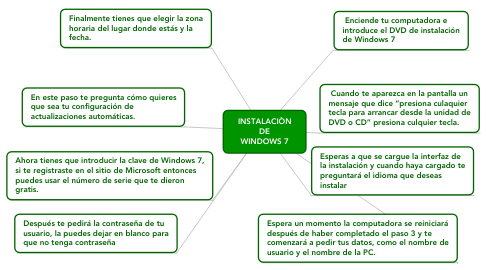 Mind Map: INSTALACIÒN DE WINDOWS 7